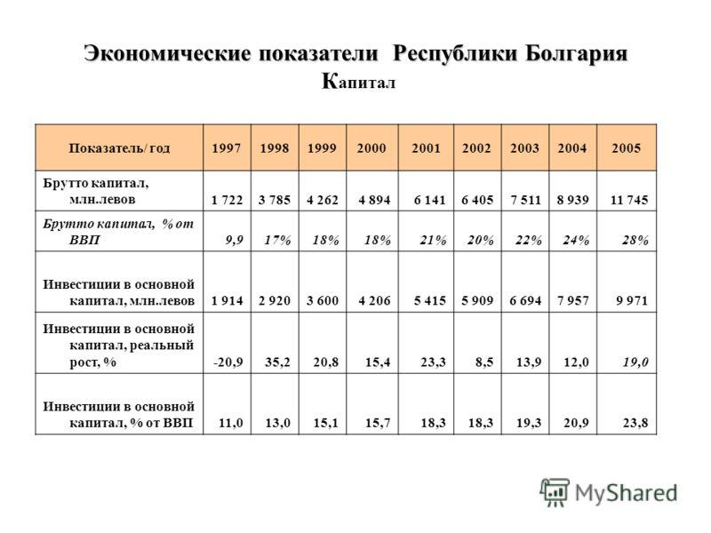 Экономические показатели Республики Болгария Экономические показатели Республики Болгария К апитал Показатель/ год199719981999200020012002200320042005 Брутто капитал, млн.левов1 7223 7854 2624 8946 1416 4057 5118 93911 745 Брутто капитал, % от ВВП9,9