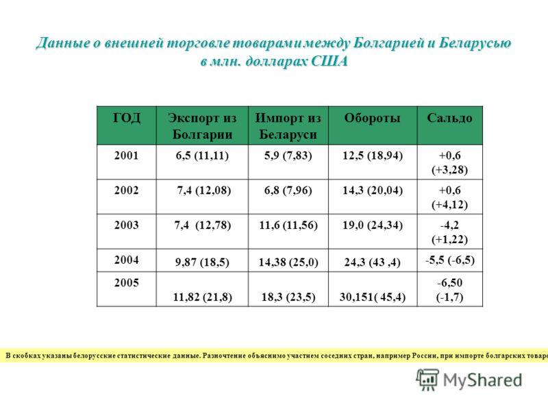 Данные о внешней торговле товарами между Болгарией и Беларусью в млн. долларах США ГОДЭкспорт из Болгарии Импорт из Беларуси ОборотыСальдо 20016,5 (11,11)5,9 (7,83)12,5 (18,94)+0,6 (+3,28) 2002 7,4 (12,08)6,8 (7,96)14,3 (20,04)+0,6 (+4,12) 20037,4 (1