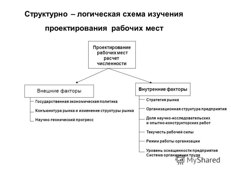 Структурно – логическая схема изучения проектирования рабочих мест Проектирование рабочих мест расчет численности Внешние факторы Внутренние факторы Внешние факторы Государственная экономическая политика Конъюнктура рынка и изменение структуры рынка