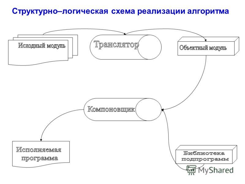 Структурно–логическая схема реализации алгоритма
