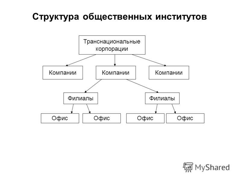 Транснациональные корпорации Компании Филиалы Офис Компании Филиалы Офис Структура общественных институтов