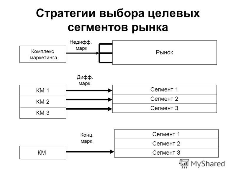 Стратегии выбора целевых сегментов рынка Комплекс маркетинга КМ 1 КМ 2 КМ 3 КМ Рынок Сегмент 1 Сегмент 2 Сегмент 3 Сегмент 1 Сегмент 2 Сегмент 3 Недифф. марк Дифф. марк. Конц. марк.