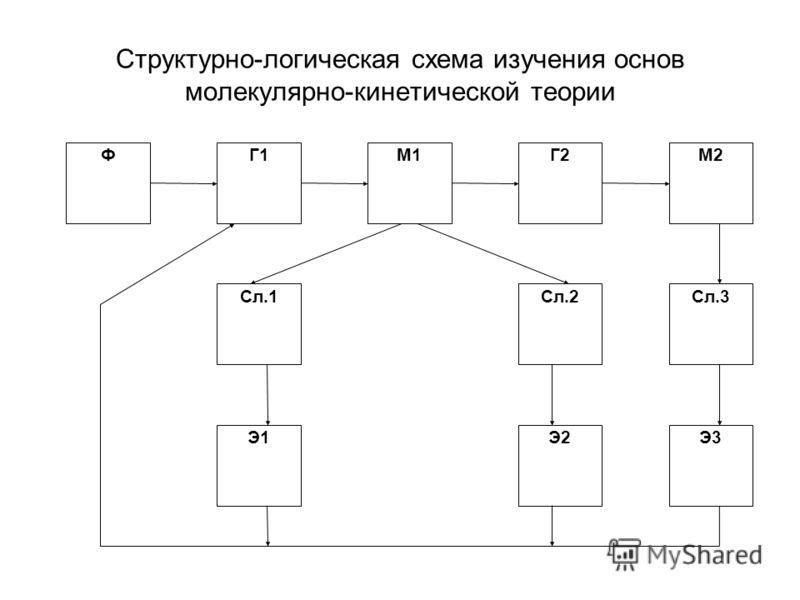 Структурно-логическая схема изучения основ молекулярно-кинетической теории ФГ1М1Г2М2 Сл.1Сл.2Сл.3 Э1Э2Э3