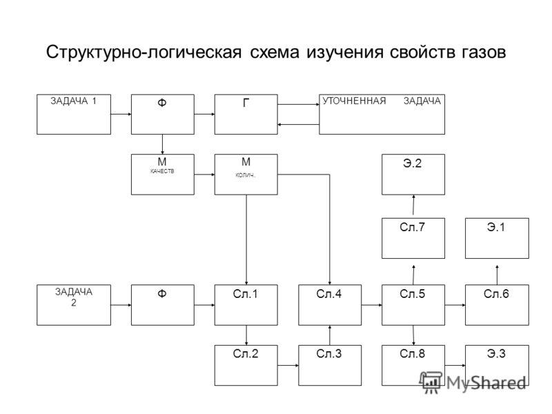Структурно-логическая схема изучения свойств газов ЗАДАЧА 1 ФГ УТОЧНЕННАЯ ЗАДАЧА М КАЧЕСТВ М КОЛИЧ. ЗАДАЧА 2 ФСл.1Сл.4Сл.5Сл.6 Сл.7 Э.2 Э.1 Сл.8 Э.3Сл.2Сл.3