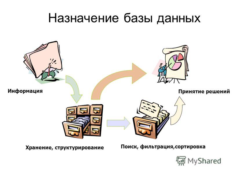 Назначение базы данных Принятие решений Хранение, структурирование Поиск, фильтрация,сортировка Информация