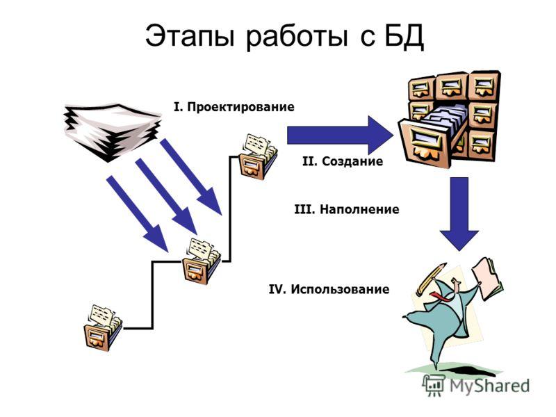 I. Проектирование II. Создание IV. Использование III. Наполнение Этапы работы с БД