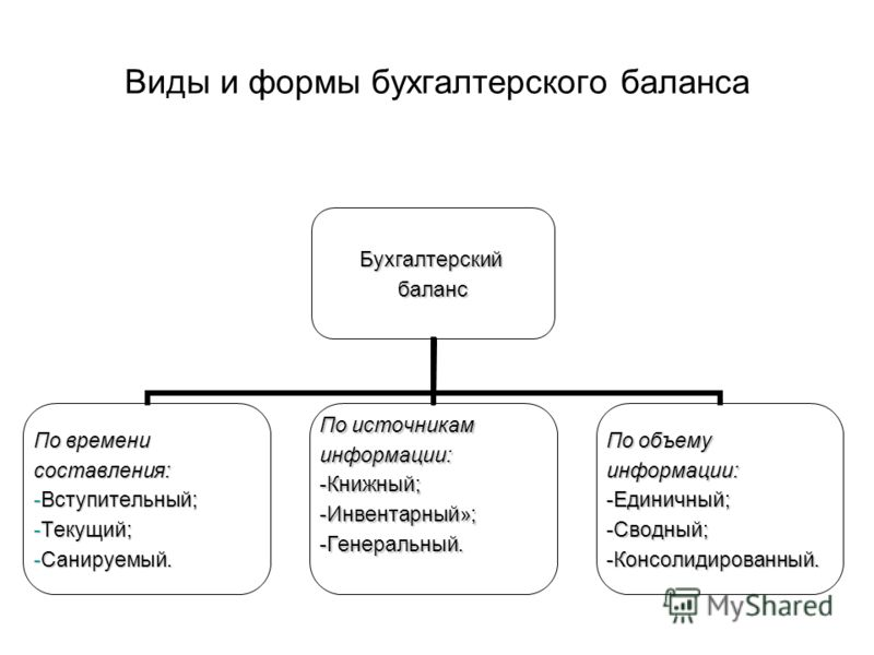 Виды и формы бухгалтерского балансаБухгалтерскийбаланс По времени составления: Вступительный;Вступительный; Текущий;Текущий; Санируемый.Санируемый. По источникам информации:-Книжный;-Инвентарный»;-Генеральный. По объему информации:-Единичный;-Сводный