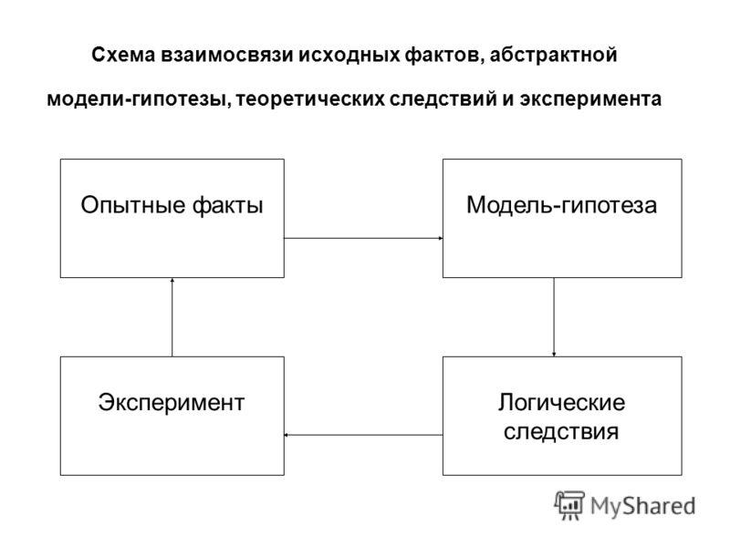 Схема взаимосвязи исходных фактов, абстрактной модели-гипотезы, теоретических следствий и эксперимента Опытные фактыМодель-гипотеза Логические следствия Эксперимент