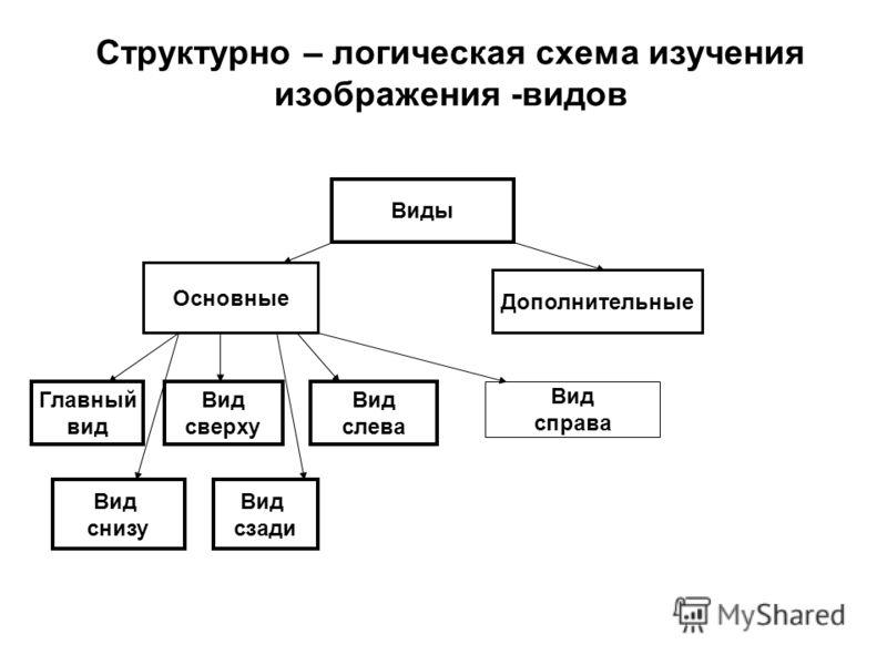 Структурно – логическая схема изучения изображения -видов Виды Основные Дополнительные Главный вид Вид сверху Вид слева Вид снизу Вид сзади Вид справа