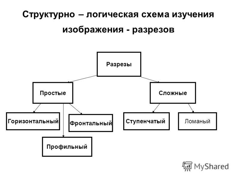 Структурно – логическая схема изучения изображения - разрезов Разрезы ПростыеСложные Горизонтальный Фронтальный Профильный СтупенчатыйЛоманый