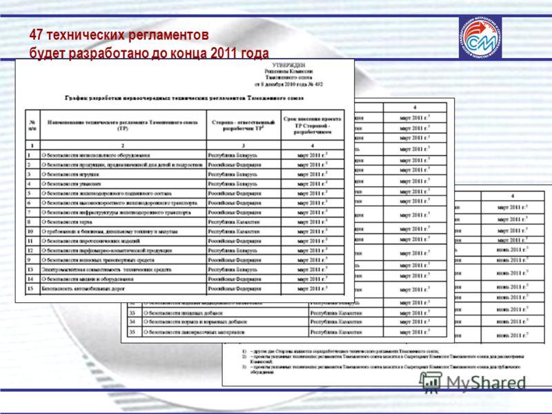 47 технических регламентов будет разработано до конца 2011 года