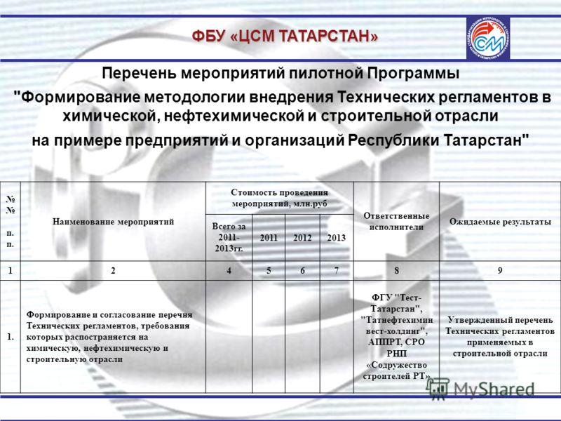 ФБУ «ЦСМ ТАТАРСТАН» Перечень мероприятий пилотной Программы