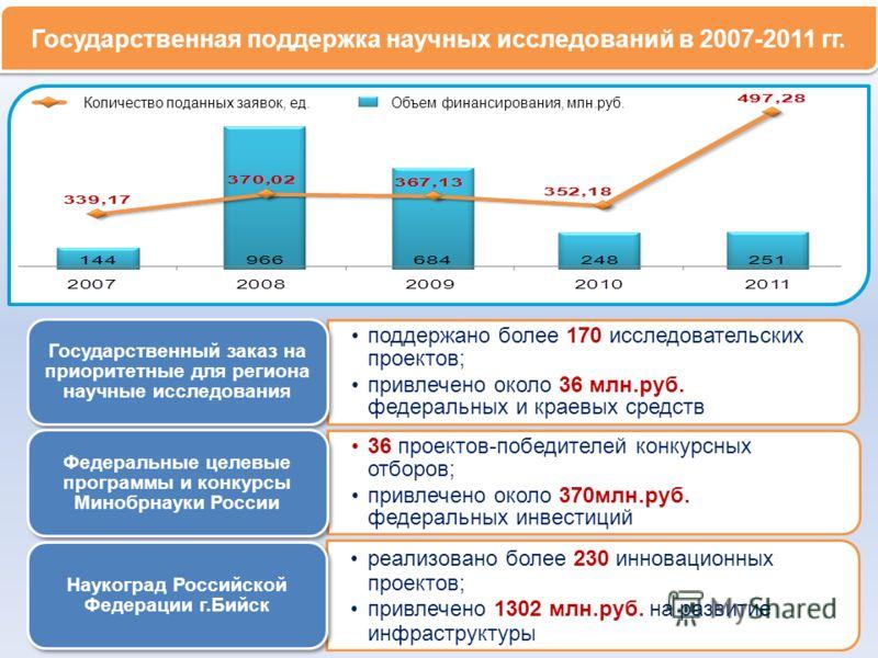 Государственная поддержка научных исследований в 2007-2011 гг. Количество поданных заявок, ед. Объем финансирования, млн.руб.
