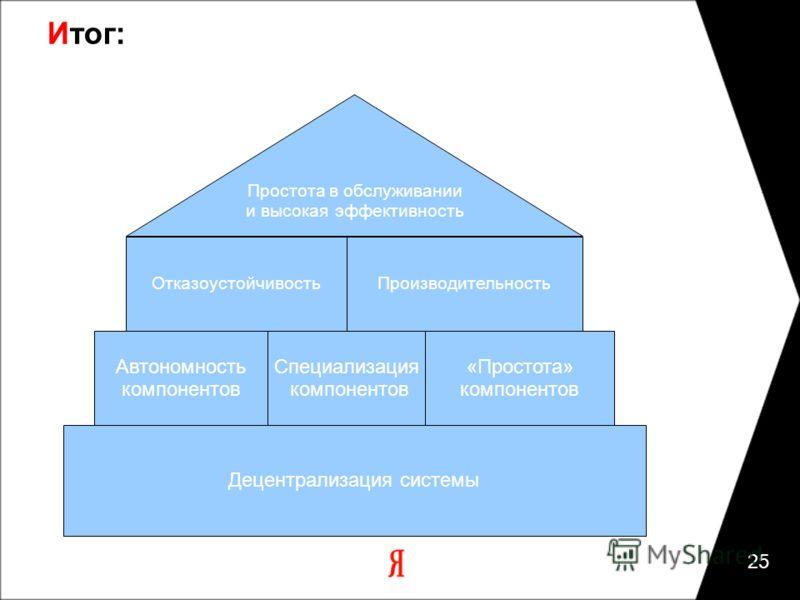 Итог: 25 Децентрализация системы Специализация компонентов Автономность компонентов «Простота» компонентов ОтказоустойчивостьПроизводительность Простота в обслуживании и высокая эффективность