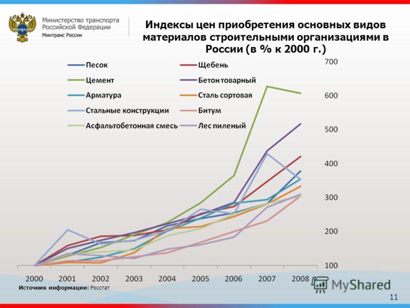 11 Индексы цен приобретения основных видов материалов строительными организациями в России (в % к 2000 г.) Источник информации: Росстат
