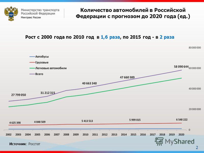 Рост с 2000 года по 2010 год в 1,6 раза, по 2015 год - в 2 раза Количество автомобилей в Российской Федерации с прогнозом до 2020 года (ед.) Источник: Росстат 2