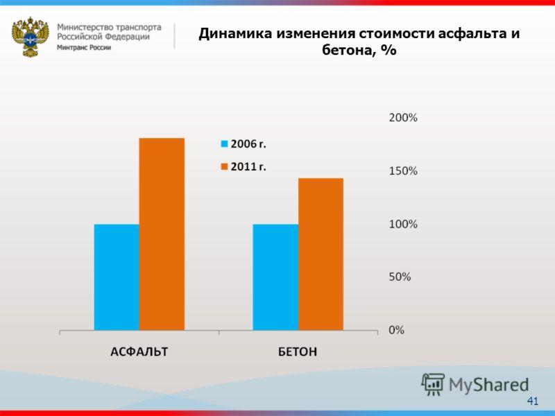 41 Динамика изменения стоимости асфальта и бетона, %