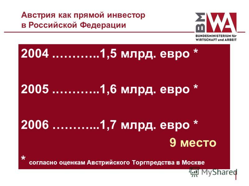 Австрия как прямой инвестор в Российской Федерации 2004.………..1,5 млрд. евро * 2005.………..1,6 млрд. евро * 2006 ………...1,7 млрд. евро * 9 место * согласно оценкам Австрийского Торгпредства в Москве