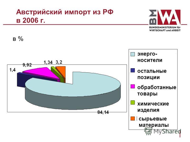 Австрийский импорт из РФ в 2006 г. в % энерго- носители остальные позиции обработанные товары химические изделия сырьевые материалы