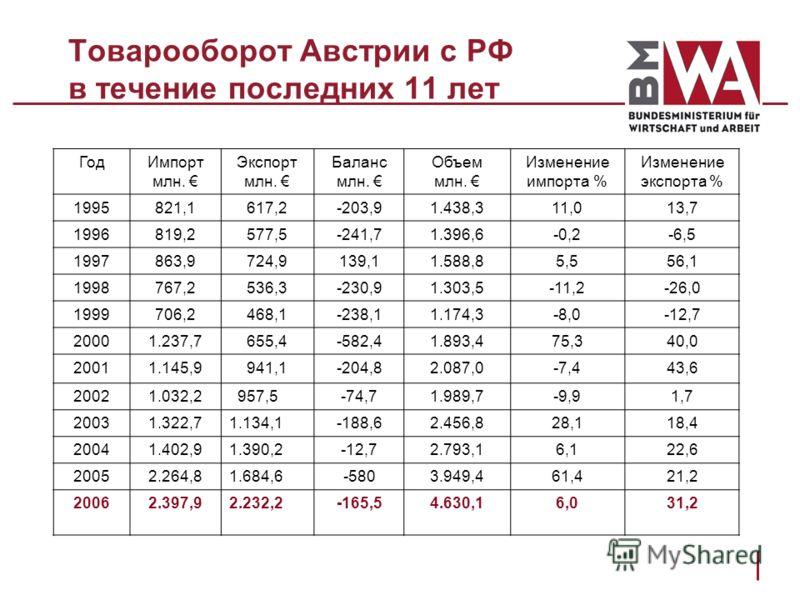 Товарооборот Австрии с РФ в течение последних 11 лет ГодИмпорт млн. Экспорт млн. Баланс млн. Объем млн. Изменение импорта % Изменение экспорта % 1995821,1617,2-203,91.438,311,013,7 1996819,2577,5-241,71.396,6-0,2-6,5 1997863,9724,9139,11.588,85,556,1