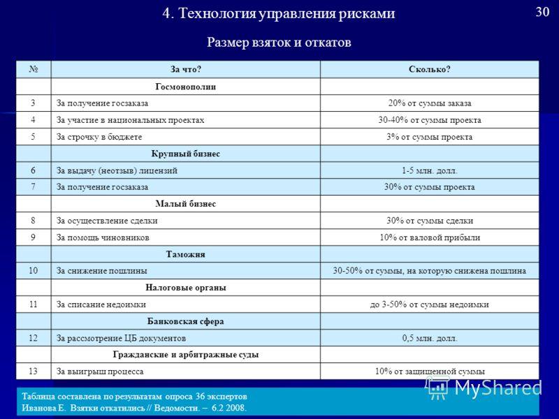 Результаты опроса российских топ-менеджеров п/п Основные препятствия развития бизнесаВажность фактора в % 1Коррупция59,02 2Административные барьеры 56,30 3Нехватка квалифицированных кадров51,09 4Налогообложение50,11 5Недостаток инвестиционных ресурсо