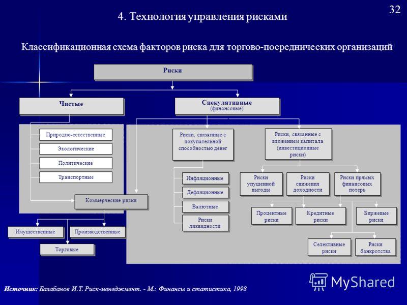 Результаты Европейского бенчмаркинга риск менеджмента в 2006 году, проведенного Ernst & Young в Париже и AXA Corporate Solutions 4. Технология управления рисками Основные риски корпораций 31
