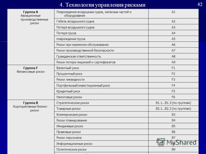 Пример карты рисков ОАО «Аэрофлот – Российские авиалинии» 41 4. Технология управления рисками