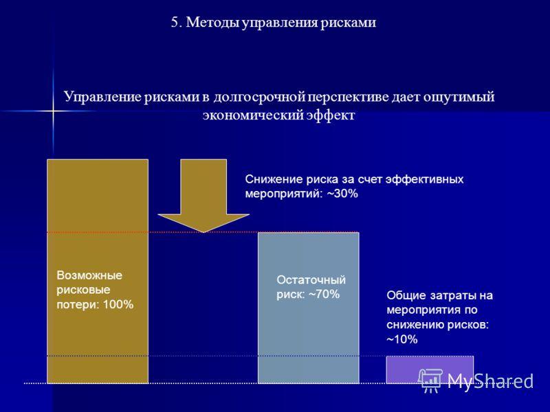 Выбор наиболее эффективных методов управления рисками Эффективные мероприятия 5. Методы управления рисками