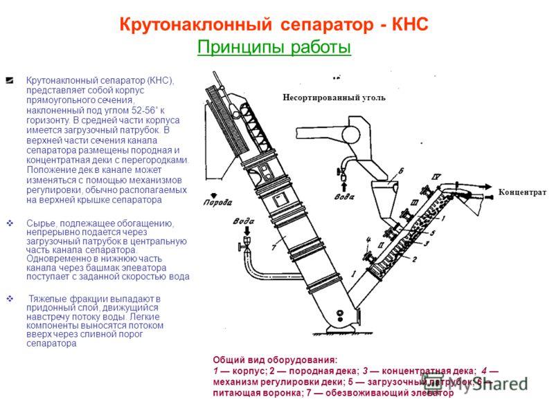Несортированный уголь Концентрат Крутонаклонный сепаратор - КНС Принципы работы Общий вид оборудования: 1 корпус; 2 породная дека; 3 концентратная дека; 4 механизм регулировки деки; 5 загрузочный патрубок; 6 питающая воронка; 7 обезвоживающий элевато