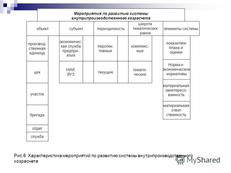 Рис.6 Характеристика мероприятий по развитию системы внутрипроизводственного хозрасчета Мероприятия по развитию системы внутрипроизводственного хозрасчета периодичностьсубъектобъект широта тематических рамок элементы системы производ- ственная единиц