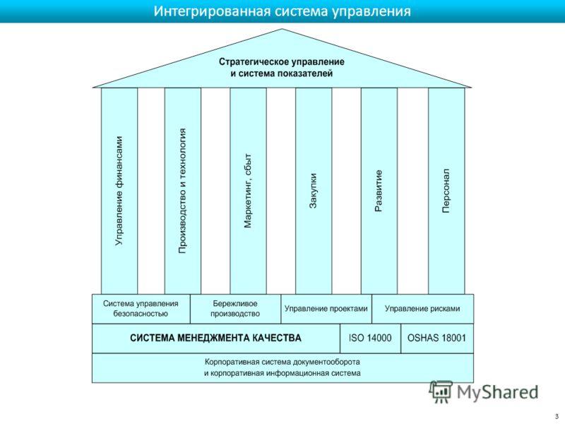 Интегрированная система управления 3