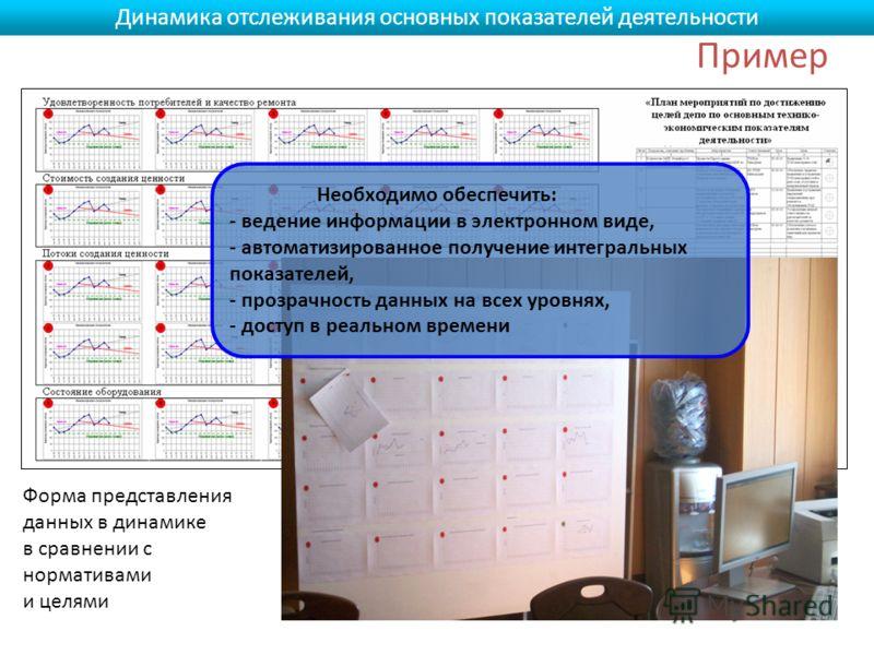 Пример Динамика отслеживания основных показателей деятельности Необходимо обеспечить: - ведение информации в электронном виде, - автоматизированное получение интегральных показателей, - прозрачность данных на всех уровнях, - доступ в реальном времени