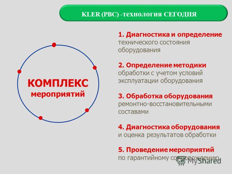 КОМПЛЕКС мероприятий 1. Диагностика и определение технического состояния оборудования 2. Определение методики обработки с учетом условий эксплуатации оборудования 3. Обработка оборудования ремонтно-восстановительными составами 5. Проведение мероприят
