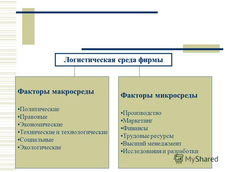 Логистическая среда фирмы Факторы макросреды Политические Правовые Экономические Технические и технологические Социальные Экологические Факторы микросреды Производство Маркетинг Финансы Трудовые ресурсы Высший менеджмент Исследования и разработки