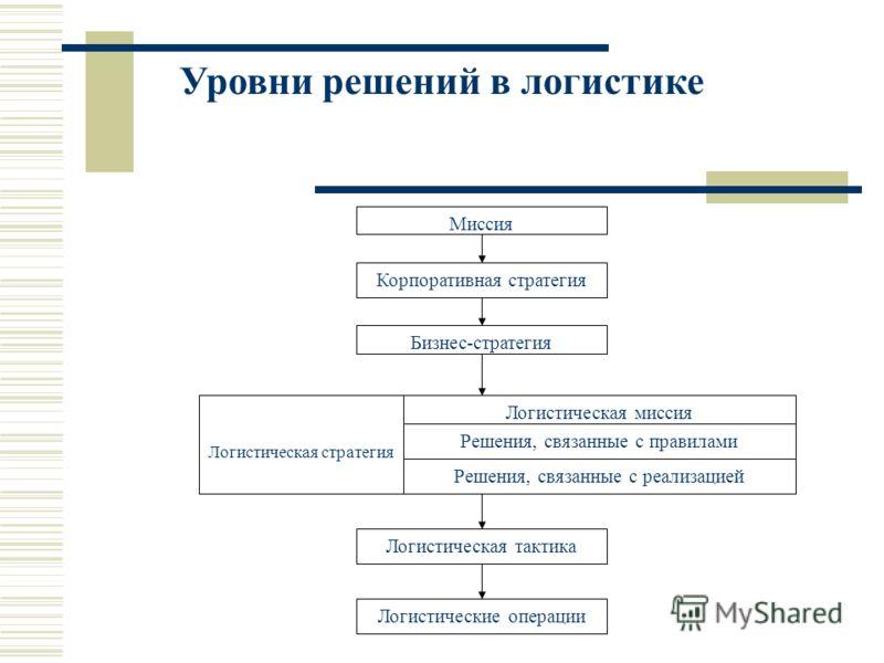 Уровни решений в логистике Миссия Логистические операции Логистическая тактика Бизнес-стратегия Корпоративная стратегия Логистическая стратегия Логистическая миссия Решения, связанные с правилами Решения, связанные с реализацией