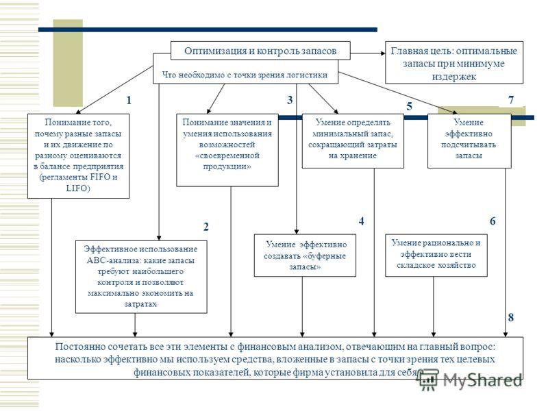 Что необходимо с точки зрения логистики Оптимизация и контроль запасов Постоянно сочетать все эти элементы с финансовым анализом, отвечающим на главный вопрос: насколько эффективно мы используем средства, вложенные в запасы с точки зрения тех целевых