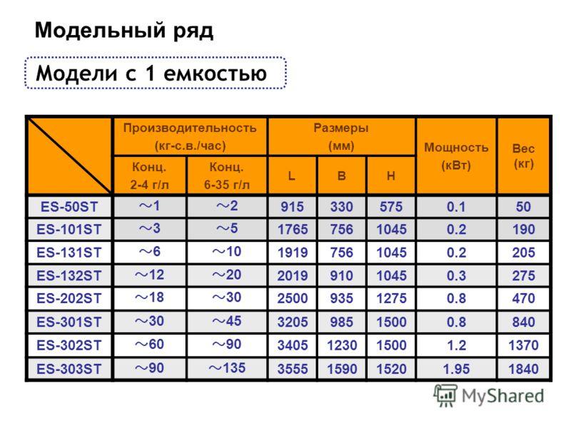 Модели с 1 емкостью Производительность (кг-с.в./час) Размеры (мм) Мощность (кВт) Вес (кг) Конц. 2-4 г/л Конц. 6-35 г/л LBH ES-50ST 1 2 9153305750.150 ES-101ST 3 5 176575610450.2190 ES-131ST 6 10 191975610450.2205 ES-132ST 12 20 201991010450.3275 ES-2