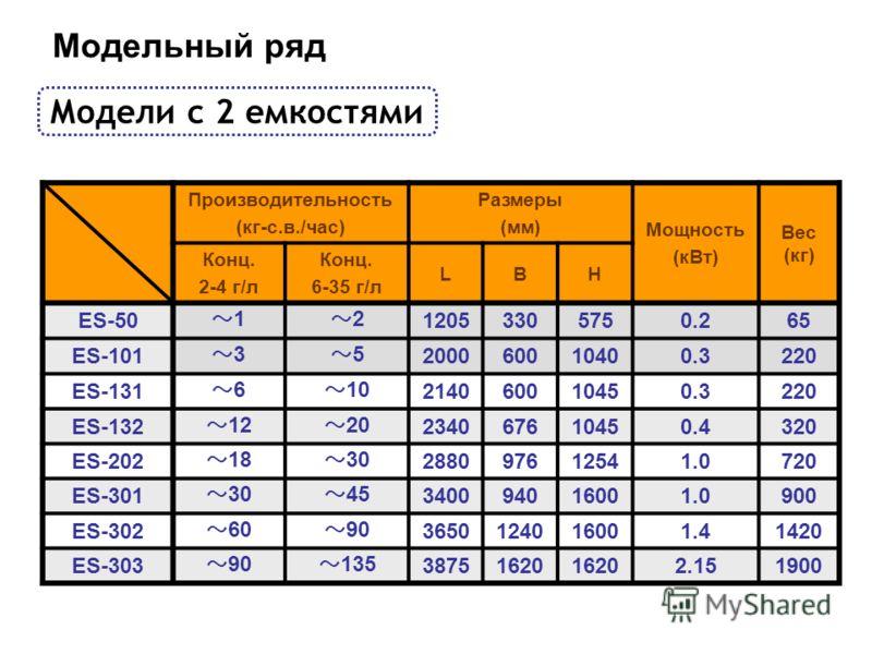 Модельный ряд Модели с 2 емкостями Производительность (кг-с.в./час) Размеры (мм) Мощность (кВт) Вес (кг) Конц. 2-4 г/л Конц. 6-35 г/л LBH ES-50 1 2 12053305750.265 ES-101 3 5 200060010400.3220 ES-131 6 10 214060010450.3220 ES-132 12 20 234067610450.4