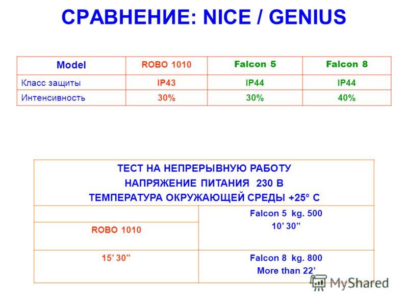 СРАВНЕНИЕ: NICE / GENIUS Model ROBO 1010 Falcon 5Falcon 8 Класс защитыIP43IP44 Интенсивность30% 40% ТЕСТ НА НЕПРЕРЫВНУЮ РАБОТУ НАПРЯЖЕНИЕ ПИТАНИЯ 230 В ТЕМПЕРАТУРА ОКРУЖАЮЩЕЙ СРЕДЫ +25° C Falcon 5 kg. 500 10 30 ROBO 1010 15 30Falcon 8 kg. 800 More th