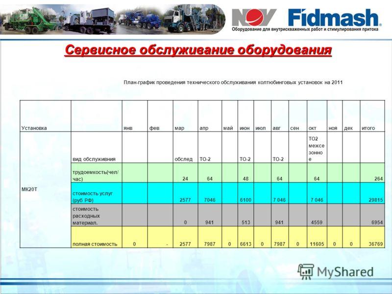 Сервисное обслуживание оборудования План-график проведения технического обслуживания колтюбинговых установок на 2011 Установка янвфевмарапрмайиюниюлавгсеноктноядекитого МК20Т вид обслуживния обследТО-2 ТО2 межсе зонно е трудоемкость(чел/ час) 2464 48