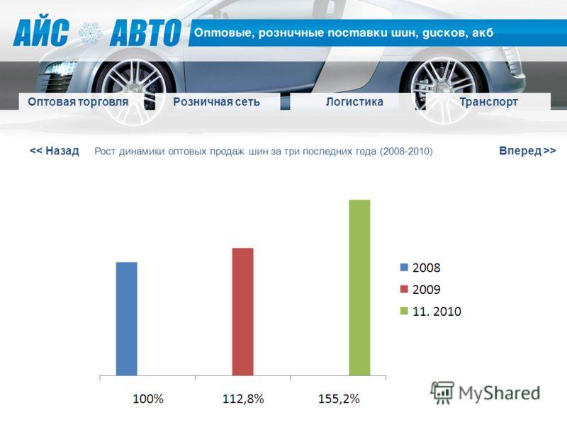 > Оптовая торговля Розничная сетьЛогистикаТранспорт Рост динамики оптовых продаж шин за три последних года (2008-2010)