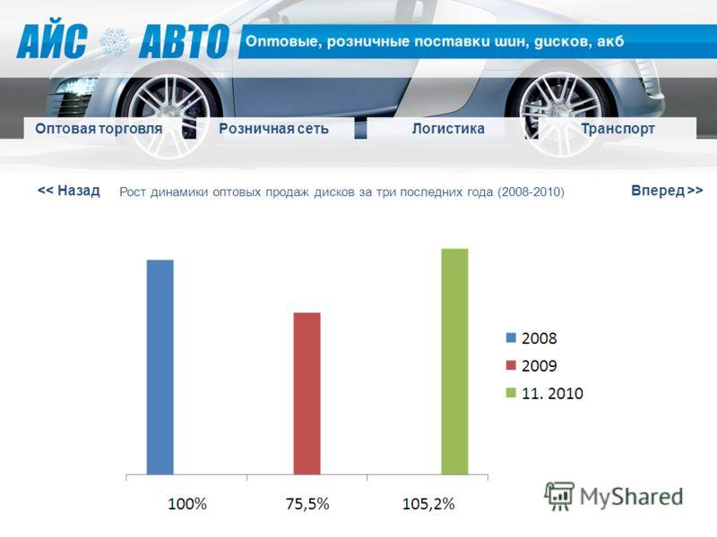 > Оптовая торговля Розничная сетьЛогистикаТранспорт Рост динамики оптовых продаж дисков за три последних года (2008-2010)