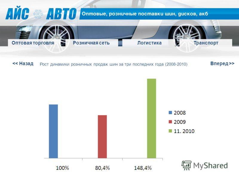 > Оптовая торговля Розничная сетьЛогистикаТранспорт Рост динамики розничных продаж шин за три последних года (2008-2010)