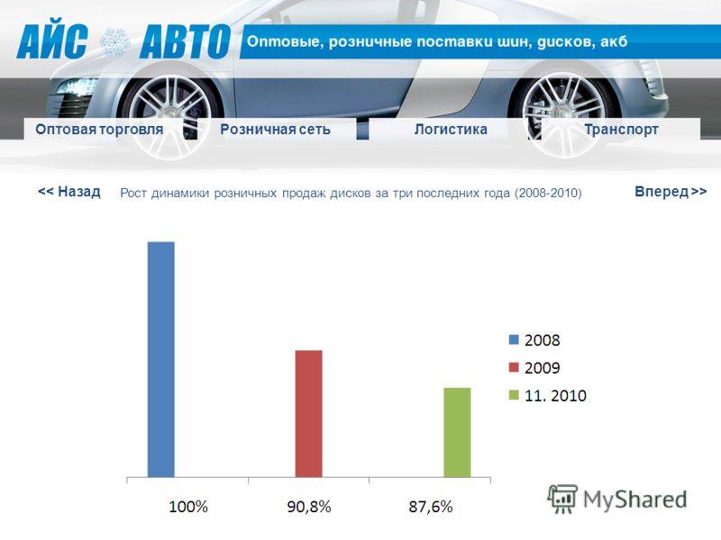 > Оптовая торговля Розничная сетьЛогистикаТранспорт Рост динамики розничных продаж дисков за три последних года (2008-2010)