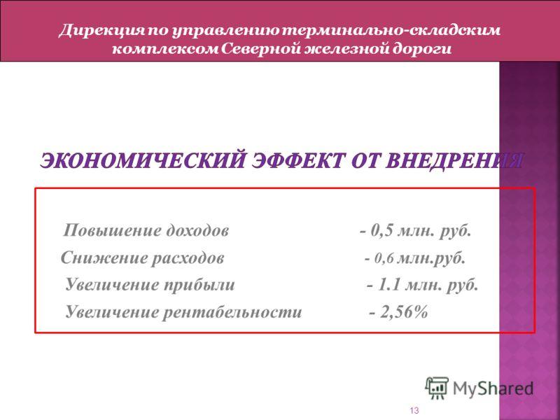 Повышение доходов - 0,5 млн. руб. Снижение расходов - 0,6 млн.руб. Увеличение прибыли - 1.1 млн. руб. Увеличение рентабельности - 2,56% 13 Дирекция по управлению терминально-складским комплексом Северной железной дороги
