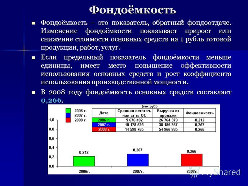 Фондоёмкость Фондоёмкость – это показатель, обратный фондоотдаче. Изменение фондоёмкости показывает прирост или снижение стоимости основных средств на 1 рубль готовой продукции, работ, услуг. Фондоёмкость – это показатель, обратный фондоотдаче. Измен