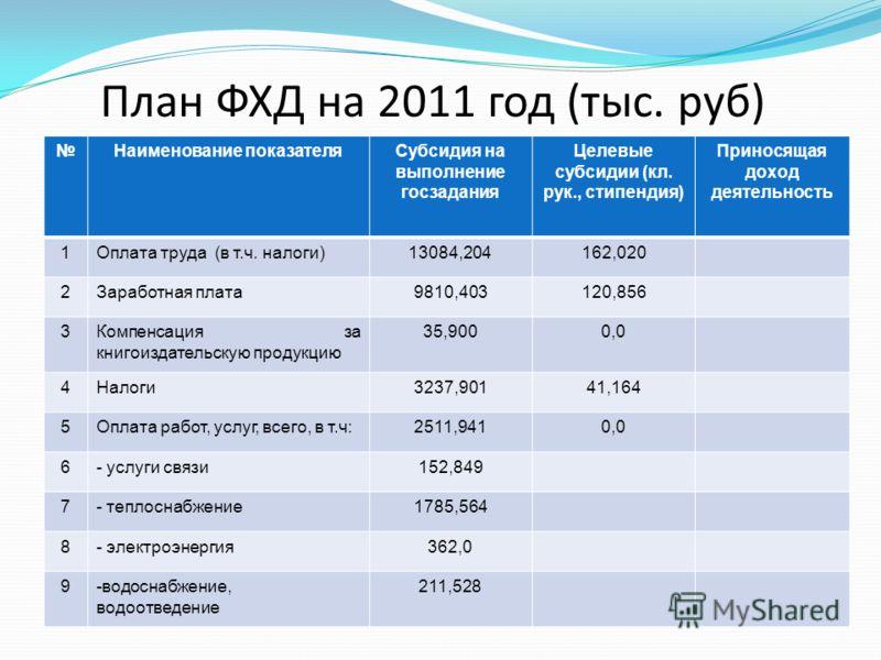План ФХД на 2011 год (тыс. руб) Наименование показателяСубсидия на выполнение госзадания Целевые субсидии (кл. рук., стипендия) Приносящая доход деятельность 1Оплата труда (в т.ч. налоги)13084,204162,020 2Заработная плата9810,403120,856 3Компенсация
