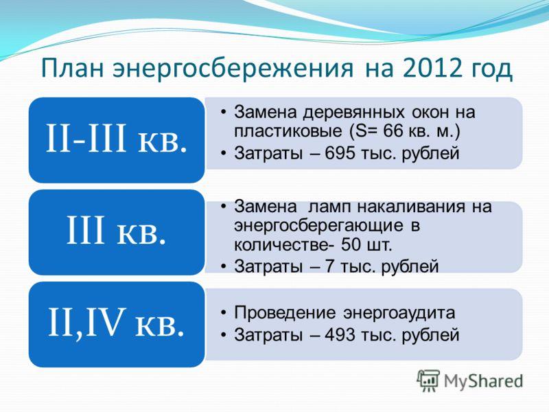 План энергосбережения на 2012 год Замена деревянных окон на пластиковые (S= 66 кв. м.) Затраты – 695 тыс. рублей II-III кв. Замена ламп накаливания на энергосберегающие в количестве- 50 шт. Затраты – 7 тыс. рублей III кв. Проведение энергоаудита Затр
