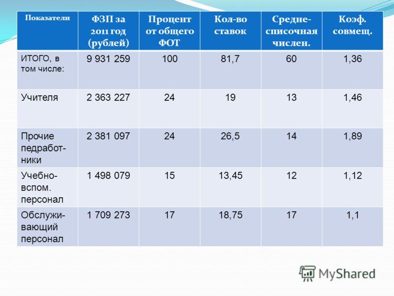 Показатели ФЗП за 2011 год (рублей) Процент от общего ФОТ Кол-во ставок Средне- списочная числен. Коэф. совмещ. ИТОГО, в том числе: 9 931 25910081,7601,36 Учителя2 363 2272419131,46 Прочие педработ- ники 2 381 0972426,5141,89 Учебно- вспом. персонал