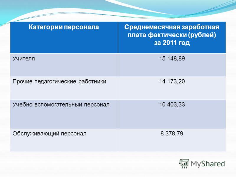 Категории персоналаСреднемесячная заработная плата фактически (рублей) за 2011 год Учителя15 148,89 Прочие педагогические работники14 173,20 Учебно-вспомогательный персонал10 403,33 Обслуживающий персонал8 378,79